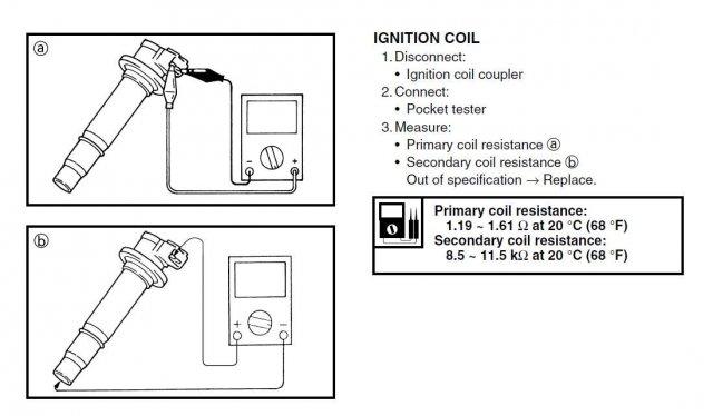 Atv Ignition Coil Test