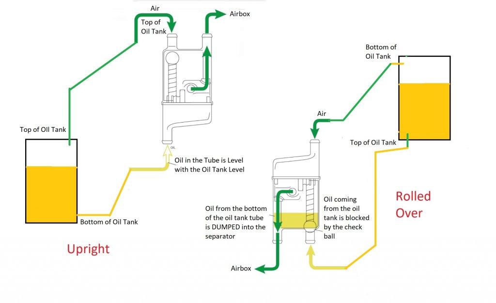 Oil separator explained.jpg